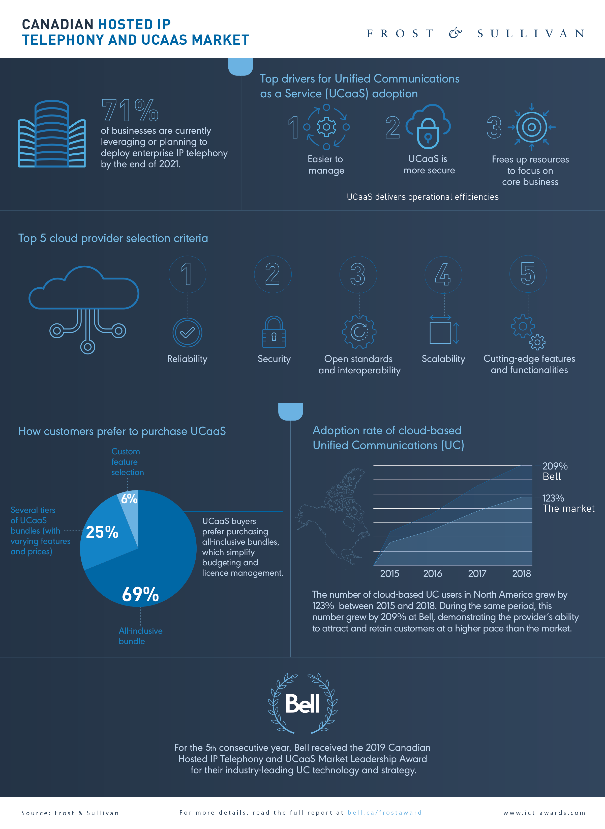 Bell DDoS security infographic