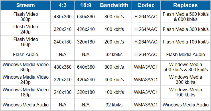 What bandwidth do I need to run a live webcast?